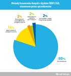Używane smartfony i dyski sprzedawane na aukcjach internetowych pełne prywatnych i firmowych danych – raport