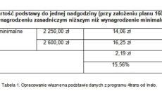 Ile zarabia kierowca ciężarówki w Polsce